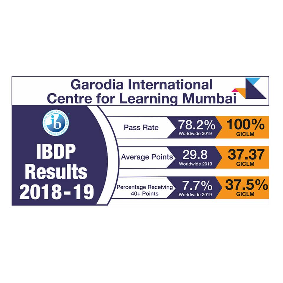 best schools in mumbai